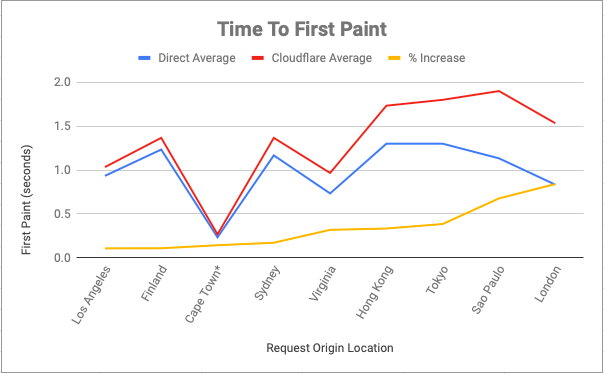 Time to first paint graph